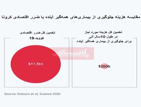 پیشگیری از بیماریهای همهگیر در ۱۰سال آتی چقدر هزینه دارد؟/ بررسی علل افزایش بیماریها در سالهای اخیر