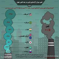تغییر میزان آزادسازی کربن در چند کشور جهان