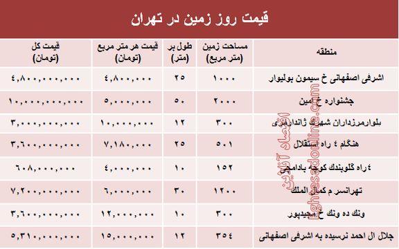 زمینهای شهر تهران متری چند؟ +جدول