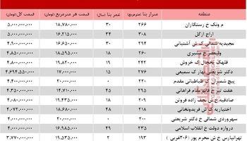 گرانترین آپارتمانهای فروخته شده در خرداد 98 +جدول
