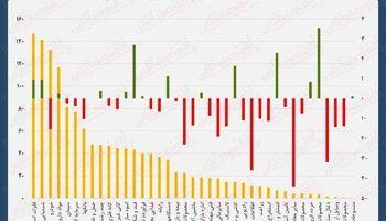 نقشه بازدهی و ارزش معاملات بورس امروز/ رفت و برگشت شگفتانگیز شاخص بورس در یک روز