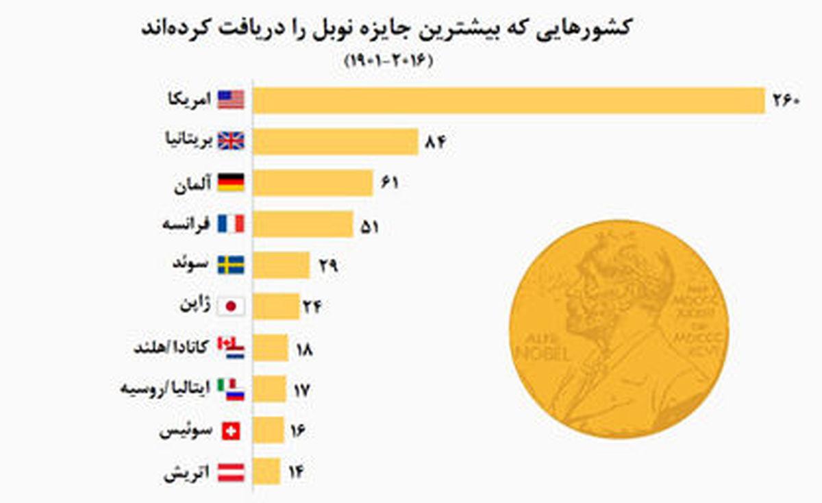 کدام کشورها بیشترین جایزه نوبل را دریافت کردهاند؟  اینفوگرافیک