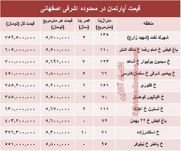 آپارتمان در محدوده اشرفی اصفهانی چند؟ +جدول