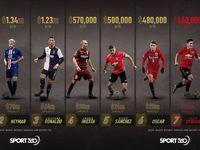 پردرآمدترین فوتبالیستهای جهان را بشناسید