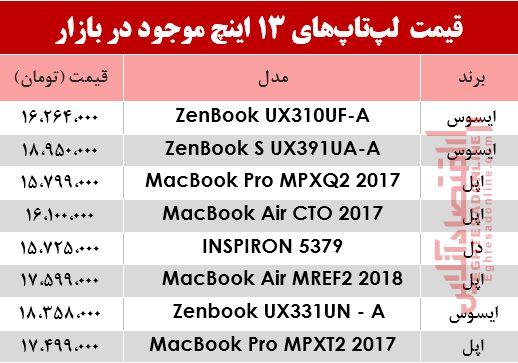 خرید یک لپ تاپ 13اینچ چقدر آب میخورد؟ +جدول