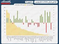 نقشه بازدهی و ارزش معاملات صنایع بورسی امروز