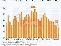 رکورد جدید در سقوط تولید ناخالص داخلی هند/ کرونا چقدر به اقتصاد هند صدمه زد؟