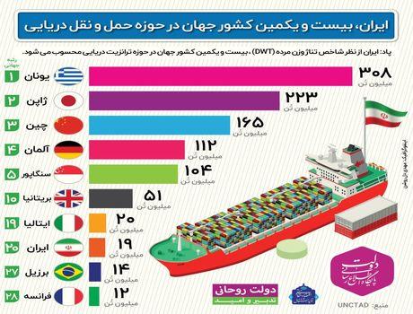 ایران بیستویکمین کشور جهان در حوزه حملونقل دریایی +اینفوگرافیک