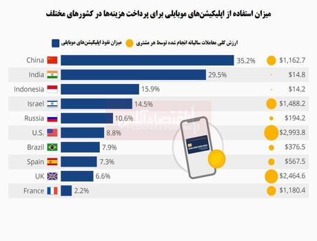 کدام کشورها در پرداخت موبایلی پیشتاز هستند؟