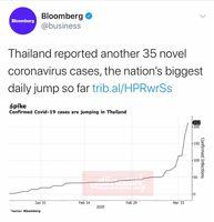 بزرگترین جهش کرونایی تایلند