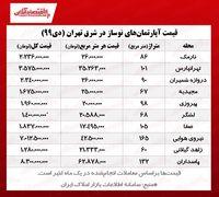 قیمت آپارتمانهای نوساز شرق تهران
