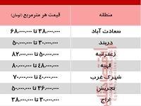 قیمت جدید آپارتمان نوساز در شمال تهران +جدول