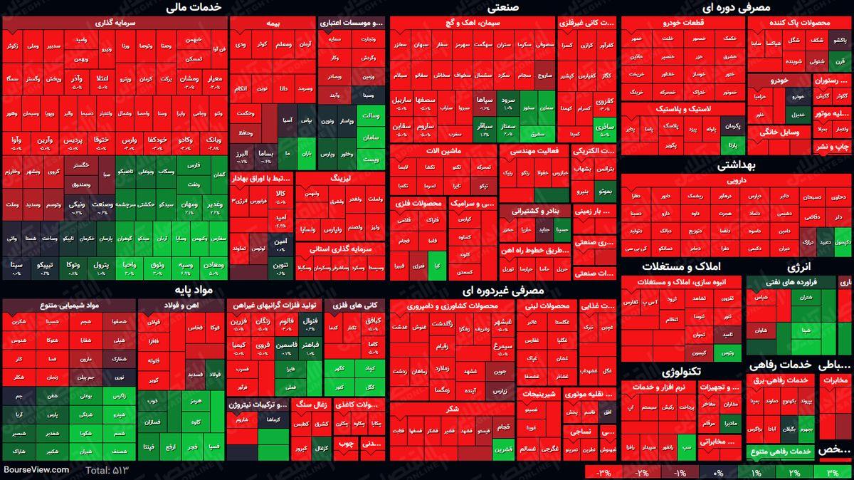 نمای بورس امروز در پایان نیمه اول معاملات / شاخص کل با رشد هشت هزار واحدی همراه شد