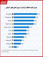 ترامپ در کشورهای آسیایی چقدر مورد تایید است؟/ تنها ۲۴درصد از اروپاییها عملکرد ترامپ را قبول دارند