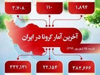 آخرین آمار کرونا در ایران (۹۹/۶/۱۵)