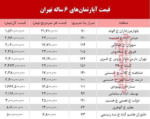 قیمت آپارتمانهای 6 ساله تهران  +جدول