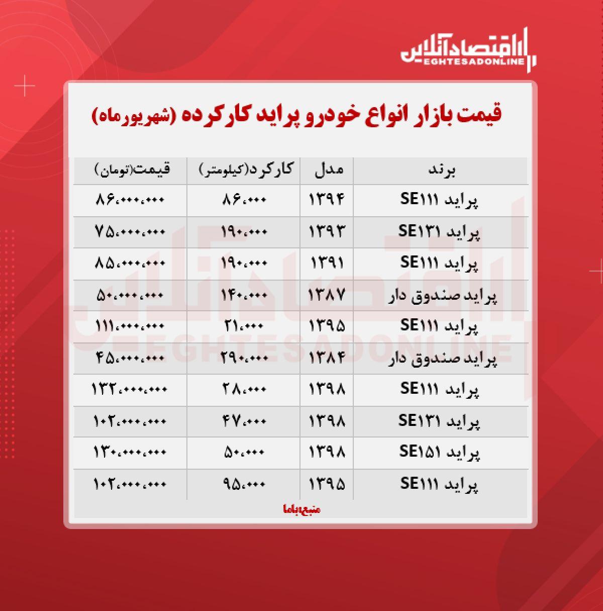 قیمت پراید کارکرده امروز ۱۴۰۰/۶/۳