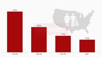 وضعیت بازنشستگی در آمریکا چگونه است؟/ یکچهارم آمریکاییها پسانداز بازنشستگی ندارند!