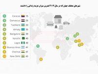 ارزانترین شهرهای جهان کدامند؟