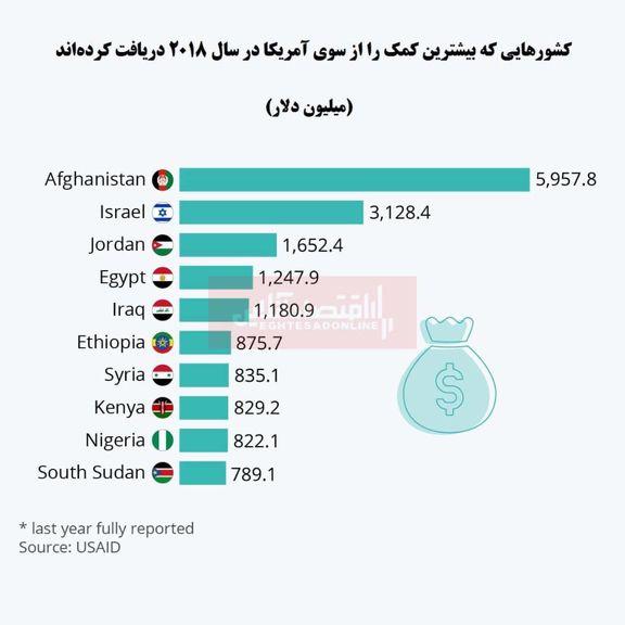 کمکهای آمریکا به کدام کشورها میرود؟/ دریافت کمک 6میلیارد دلاری افغانستان