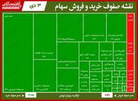 سنگینترین صفهای خرید و فروش امروز در بازار سهام/ تلاش خودکفا برای صدرنشینی در صفوف خرید