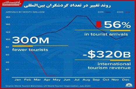 سقوط بیش از ۵۰درصدی صنعت گردشگری جهان/ کاهش ۳۰۰میلیون توریست در پنج ماه نخست سال