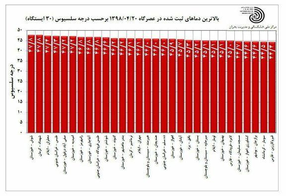 بالاترین دماهای ثبتشده کشور در ۲۰تیر