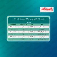 قیمت جدید خودرو دنا در تهران + جدول