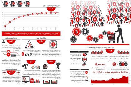 اطلاعاتی درباره پول مجازی +اینفوگرافیک