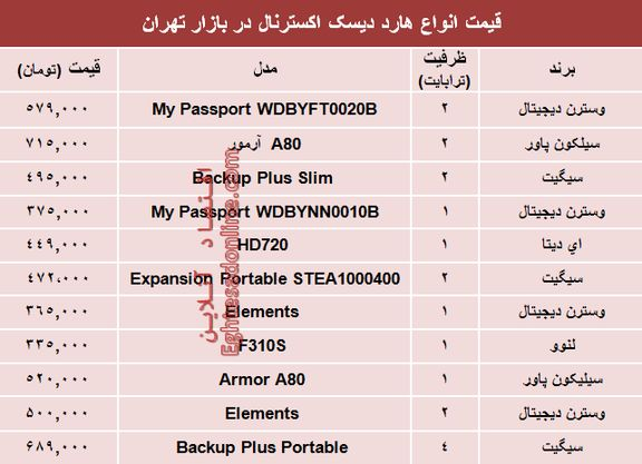 قیمت انواع هارد دیسک اکسترنال در بازار تهران؟ +جدول