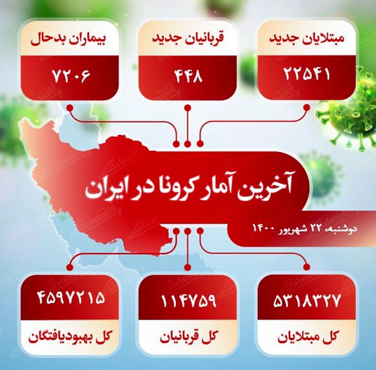 آخرین آمار کرونا در ایران (۱۴۰۰/۶/۲۲)
