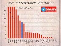 چند درصد ایرانیهای بالغ دستهچک دارند! +اینفوگرافیک