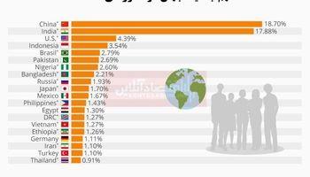 پرجمعیتترین مناطق جهان کجاست؟/ ایران در جایگاه هجدهم پرجمعیتترین کشورها