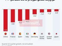 کرونا اقتصاد کشورها را چقدر منقبض کرد؟/ فاجعه در آمار تولید ناخالص داخلی