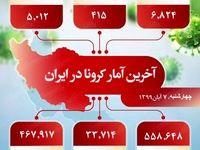 آخرین آمار کرونا در ایران (۹۹/۸/۷)
