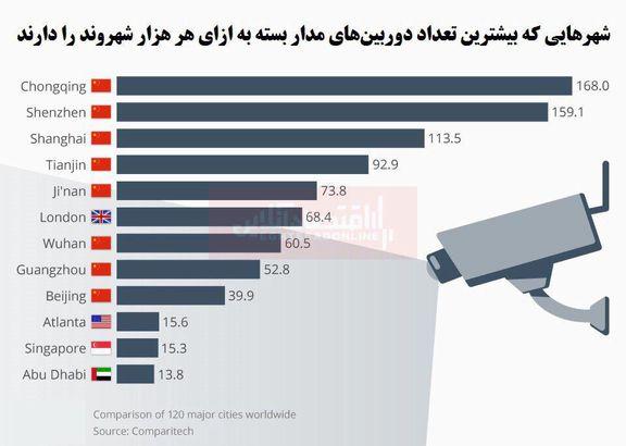 کدام شهرهای جهان بیشتر تحت نظارت هستند؟