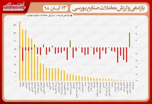 نقشه بازدهی و ارزش معاملات صنایع بورسی در انتهای داد و ستدهای روز جاری/ ادامهدار بودن روند نزولی نماگر