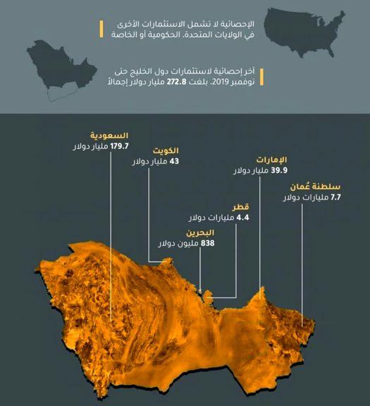سرمایهگذاری کشورهای عضو شورای خلیجفارس در بورس آمریکا