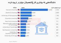 کدام دانشگاههای جهان بیشترین میلیاردرها را تربیت کرده؟/ هاروارد رکورددار تربیت ثروتمندان