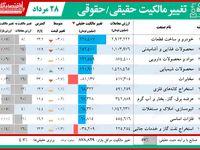 محبوبترین نماد امروز بورس تهران؟
