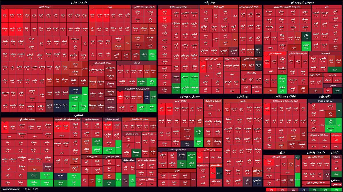 نمای پایانی بورس امروز/ پایداری شاخص در روند نزولی همزمان با افت شدید ارزش معاملات