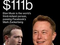 ایلان ماسک سومین فرد ثروتمند جهان شد/ روند صعودی سهام تسلا علت پرواز مدیرعامل