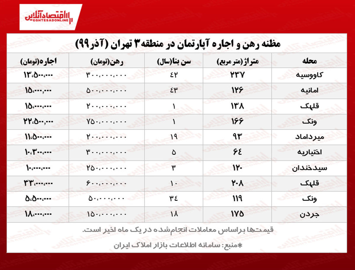 مظنه اجاره بها در منطقه ۳ تهران +جدول