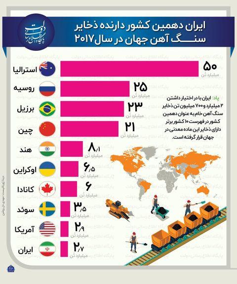 ایران دهمین کشور دارنده ذخایر سنگ آهن جهان +اینفوگرافیک