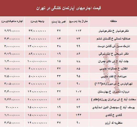 مظنه اجارهبهای آپارتمان کلنگی در تهران +جدول