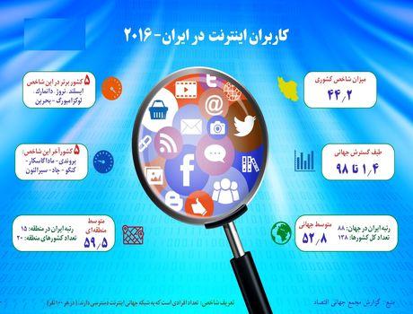 مردم ایران و دنیا چقدر به اینترنت دسترسی دارند؟ +اینفوگرافیک