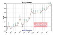 نمودار نوسانات قیمت روی طی ۳۰روز اخیر