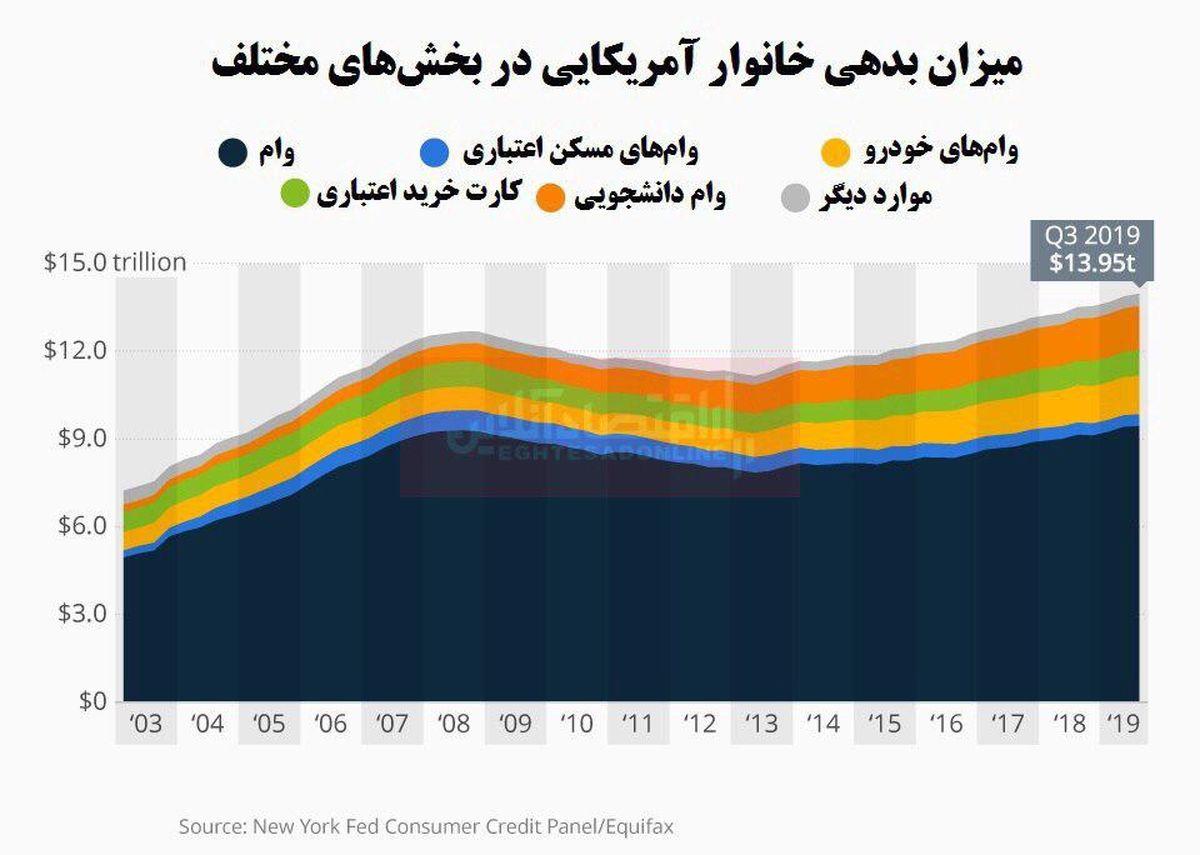 بدهیهای خانوارهای آمریکایی سر به فلک کشید!/ بدهی 14هزار میلیارد دلاری آمریکاییها
