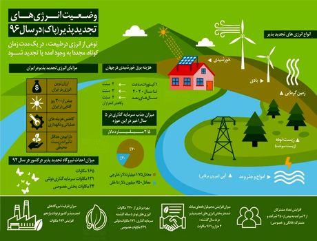 وضعیت انرژیهای تجدیدپذیر (پاک) در سال ۹۶ +اینفوگرافیک
