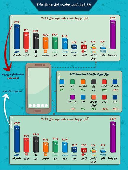 کدام برندهای موبایل بیشترین و کمترین فروش را دارند؟